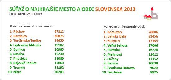 Najkrajšie mesto a obec Slovenska 2013- Prievidza na 7.mieste